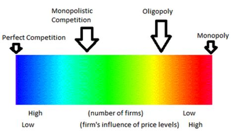 Competition And Monopoly In Care competition as a market structure a look at the
