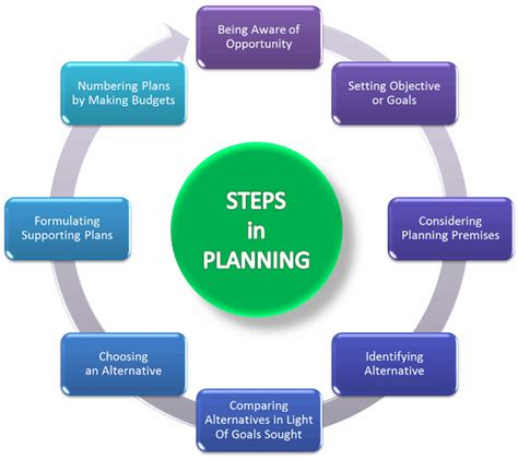 layout planning process create effective plan in 8 steps planning process
