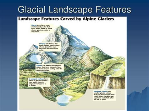 Landscape Characteristics Ppt Agents Of Erosion And Deposition Powerpoint