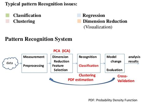 pattern classification wiley 2012 mdsp pr07 bayes decision