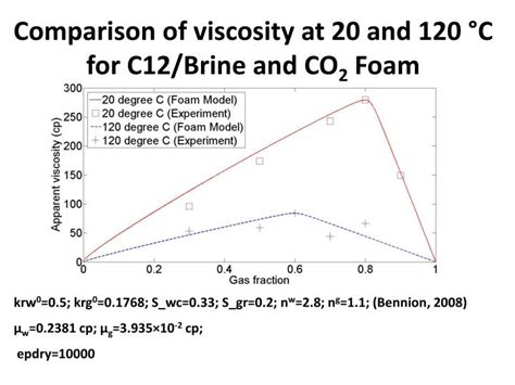 Viscosity Of Water At Room Temperature by Ppt Co 2 Mobility In Carbonate Cores Powerpoint