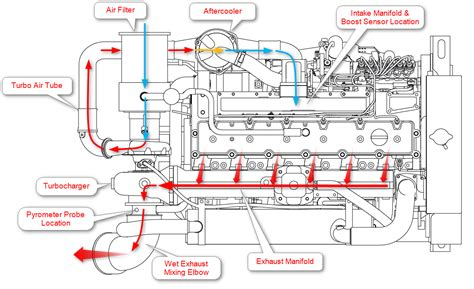 diesel engine diagram marine engine air flow diagram seaboard marine