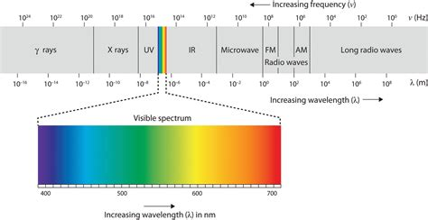 electromagnetic spectrum visible light 4 2 seeing introduction to psychology