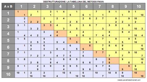 tavola pitagorica cinese ciao bambini imparare le tabelline con il metodo paiva