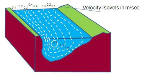 cross section of a river meander changing channel characteristsics