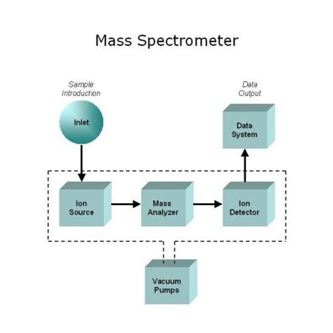 mass spectrometer block diagram schematic flow chart system chart elsavadorla