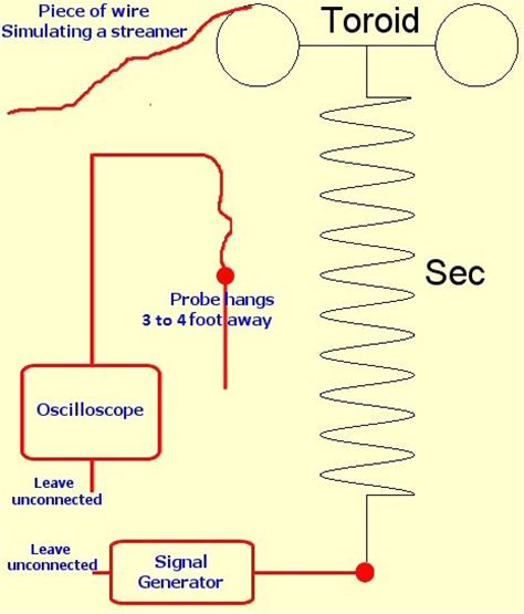 Tesla Coil Resonant Frequency Using An Oscilloscope For Tuning A Tesla Coil For Resonance
