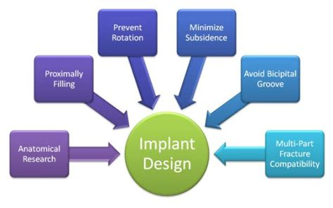 design consideration definition r d of an implant to accomodate the distal morphology of