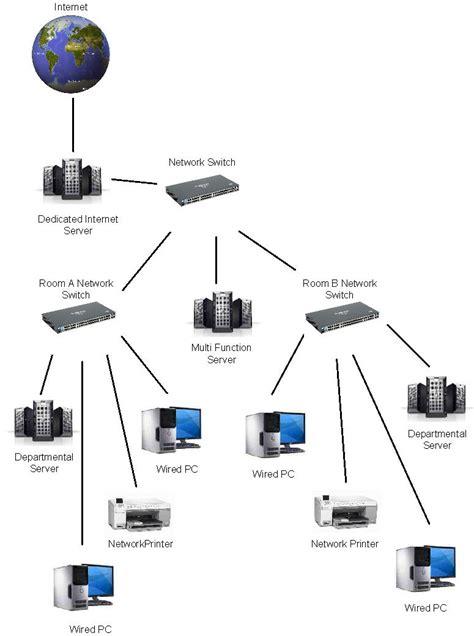 network infrastructure diagram exles exle implementations