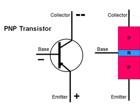 transistor npn or pnp semiconductor primer semiconductors 101