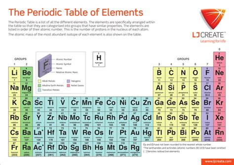 printable periodic table for ks3 the periodic table of elements by ljcreate teaching