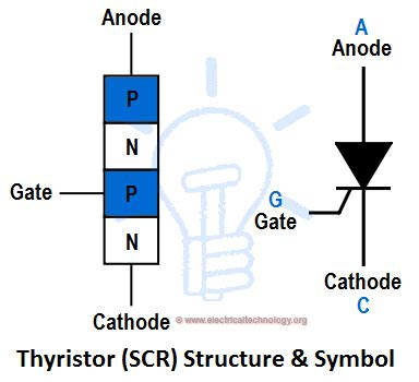 rectifier diode structure thyristor silicon controlled rectifier scr thyristors