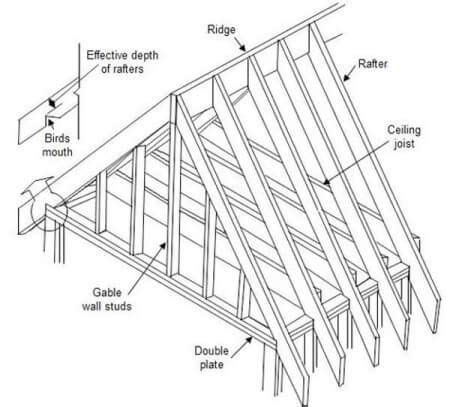 rafter layout video roof rafter calculator estimate length and costs of