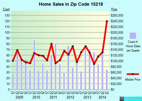swissvale pa zip code 15218 real estate home value