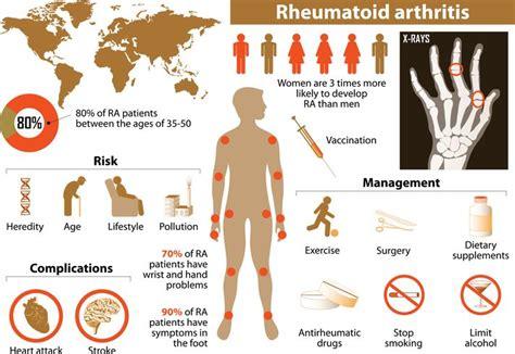 best treatment for rheumatoid arthritis the best diet for rheumatoid arthritis reviewing the evidence