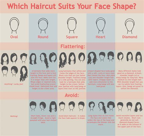 face shape hairstyle which haircut suits your face shape visual ly