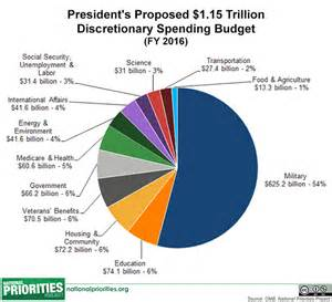 Us Senate Floor Plan how the federal budget is supposed to work and why it