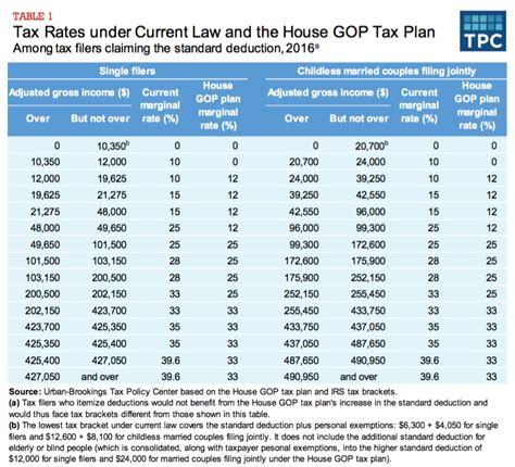 Tax Table by An Analysis Of The House Gop Tax Plan Columbia Journal