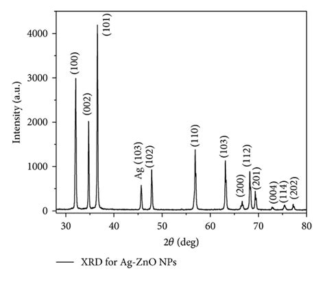xrd pattern of zinc nitrate synthesis of silver doped zinc oxide nanocomposite by