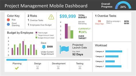 Project Management Dashboard Powerpoint Template Slidemodel Project Management Powerpoint Templates