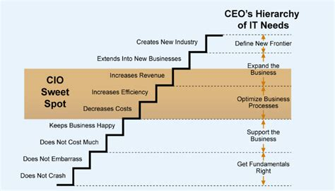 What Is A Mba Degree Stand For by Crossing The Innovation Chasm Does Cio Stand For Chief