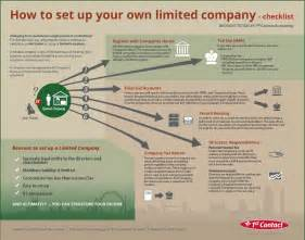 how to set up a how to set up a limited company visual ly