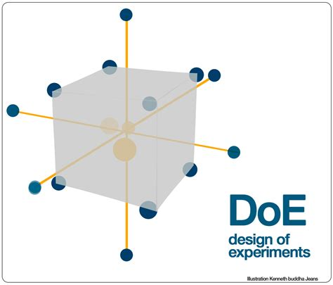 design of experiment doe definition quality productivity