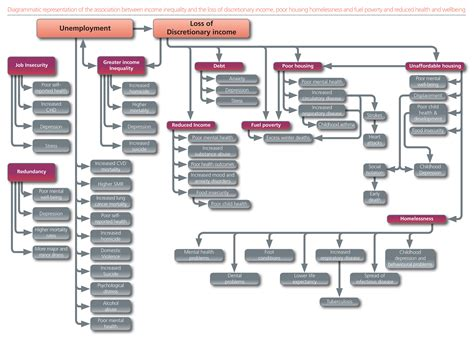 healthcare flowchart health effects flowchart
