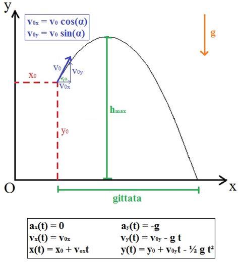 tavola balistica matematicamente it gittata max leggi argomento