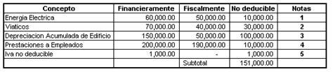 costos y gastos no deducibles el salvador p gina 2 costos y gastos que no son deducibles en la declaracin de