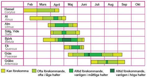 Allergy Season Calendar 18 Best Images About Pollen Calendar Pollenkalendrar On