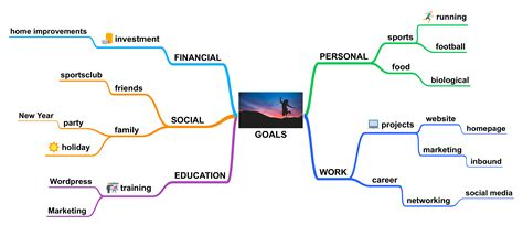 Smart Goals In A Mind Map Simplemind Goals Mind Map Template