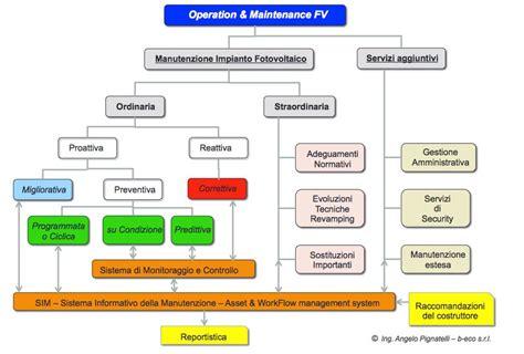 dispense impianti elettrici la manutenzione di un impianto fotovoltaico mega watt italia