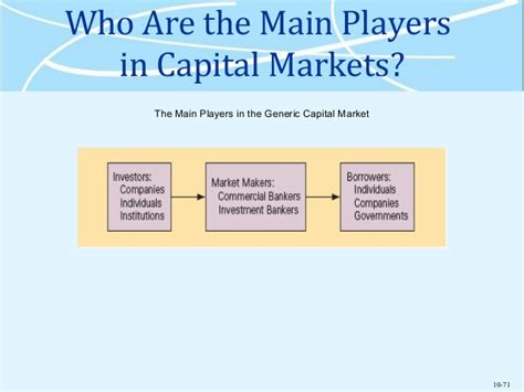 Mba In Capital Markets India by Mba 531 Week 4 Overview Chap 10 12