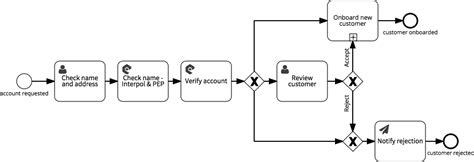 kyc workflow your customer kyc banking processes in signavio