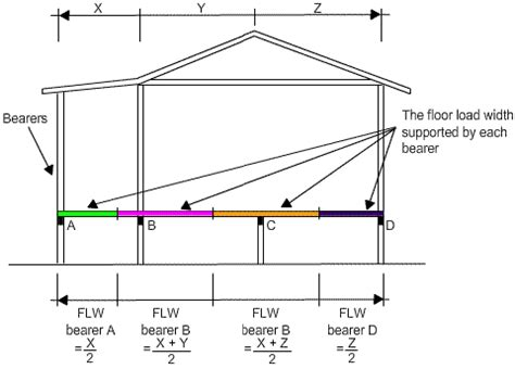 What Does Floor Load by Floor Loads