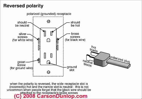 reversed polarity at electrical receptacles definition of