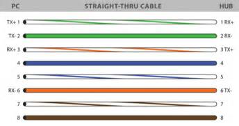 cat6 ether cable wiring diagram get free image about wiring diagram