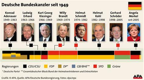 wann ist bundeskanzlerwahl erkl 228 rung der darstellung politik deutschland