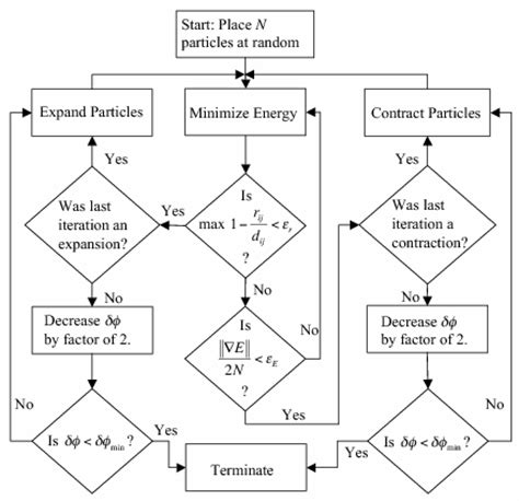 ken flowchart kenneth desmond physics home page