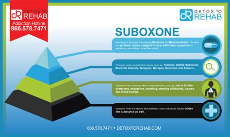 Does Rapid Detox Work For Suboxone by Suboxone Addiction And Rehabilitation Detox To Rehab