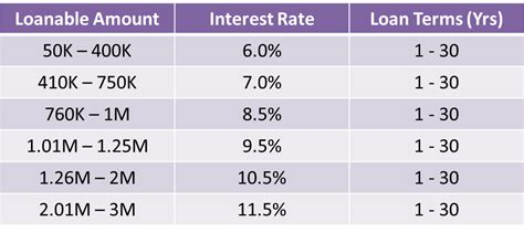 interest rate for pag ibig housing loan pag ibig housing loan how to know if it s cheaper than bank loans invest in