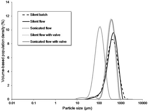 crystals  full text ultrasound assisted particle size control  continuous seed
