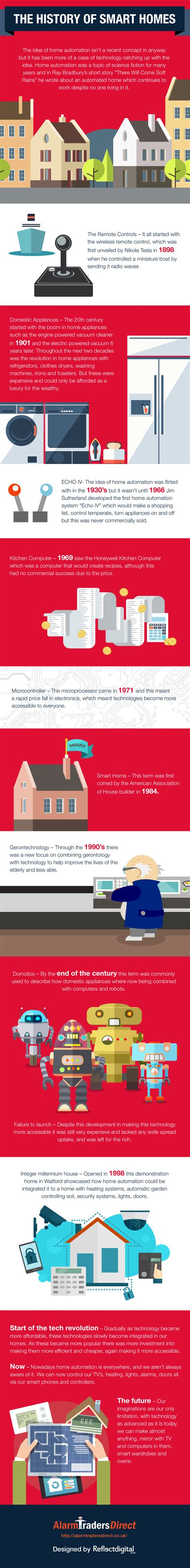 history of home automation mytechlogy