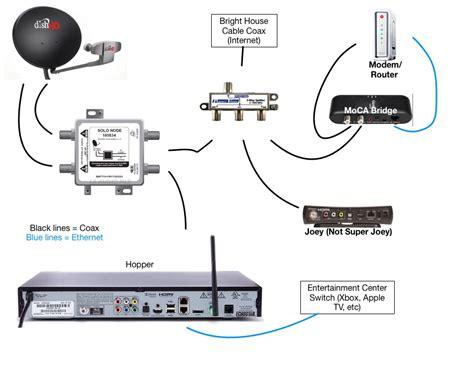 wiring diagram for dish 722k receiver wiring get free