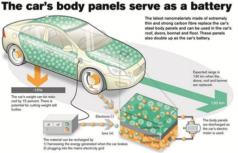 graphene supercapacitor projects 10 images about supercapacitors on technology volvo and how to make
