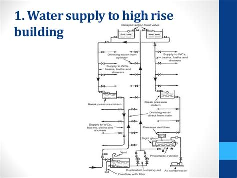layout of water supply in buildings sem schematic diagram best free home design idea