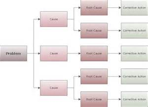 root cause diagram template cause and effect analysis root cause analysis cause