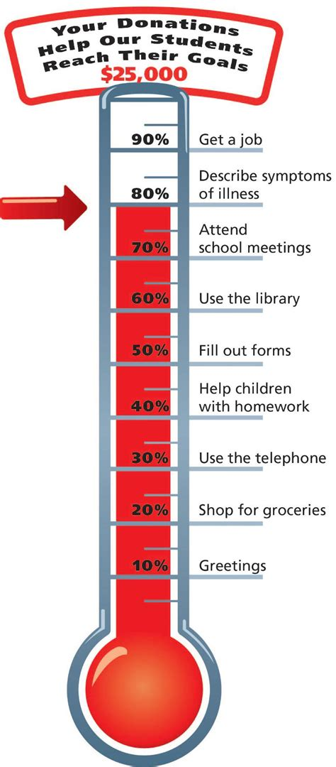 Customizable Fundraising Thermometer Template Www Imgkid How To Make A Fundraising Thermometer