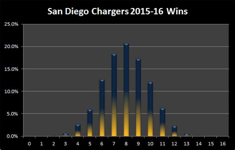 chargers statistics 2015 16 afc west preview bet labs sports betting